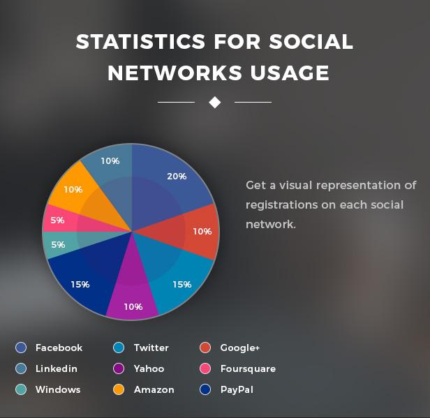 ورود با شبکه های اجتماعی ووکامرس